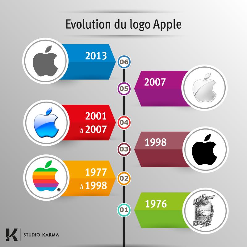 "Infographie ""Evolution du Logo Apple"" par Studio Karma"